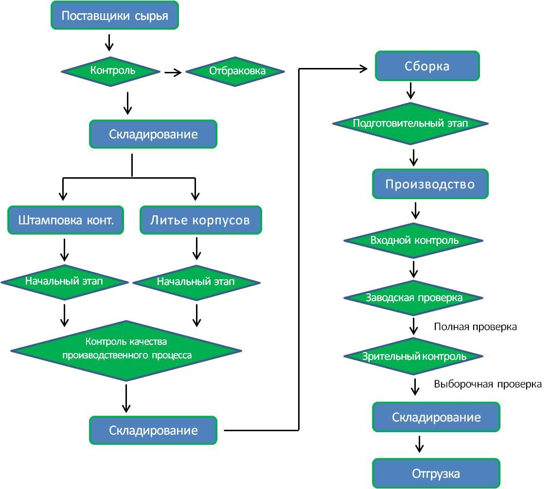 схема производственного процесса Wanjie
